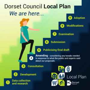 Illustration of the steps of the Dorset Council Local Plan